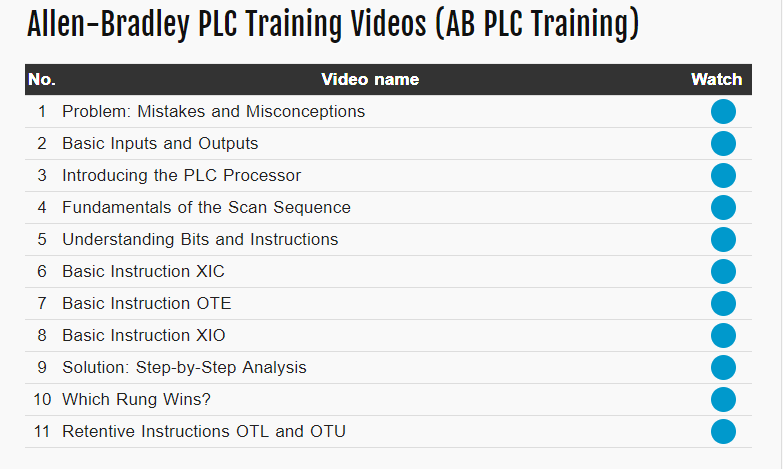 PLC Training Course Allen Bradley