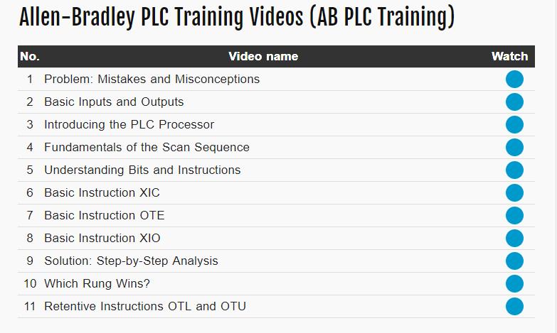 PLC Training Course Allen Bradley