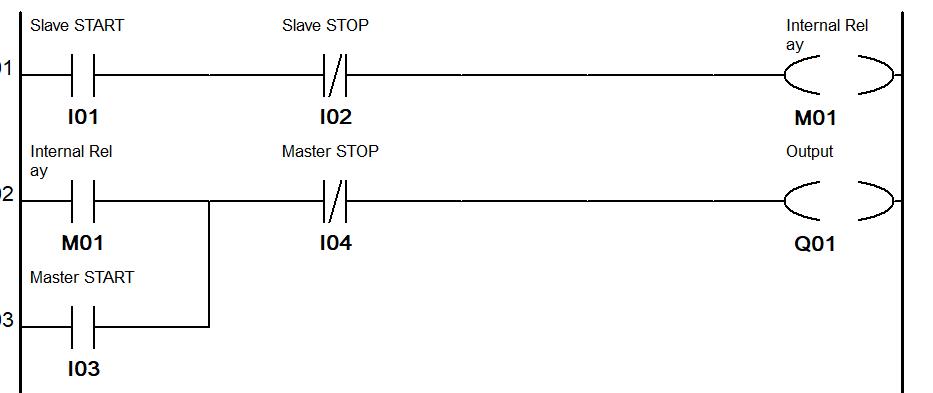 PLC Programming Master Slave