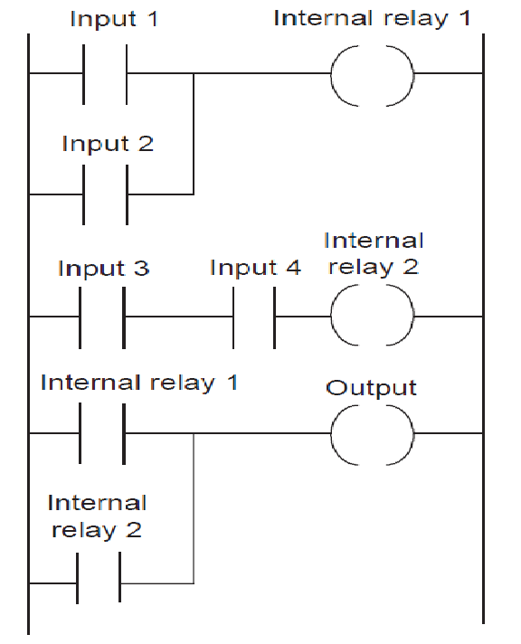 PLC Programming Multiple Input Conditions