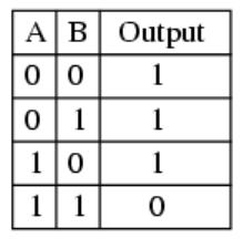 PLC Programming NAND table