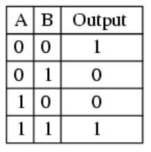 PLC Programming XNOR table