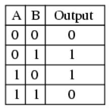 PLC Programming XOR table