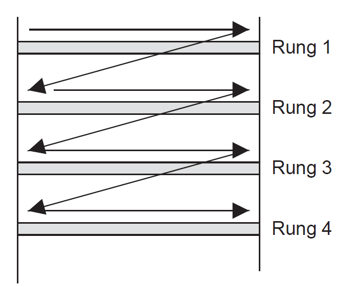 PLC Programming how ladder logic works