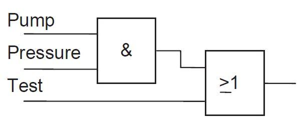PLC Programming: Functional blocks