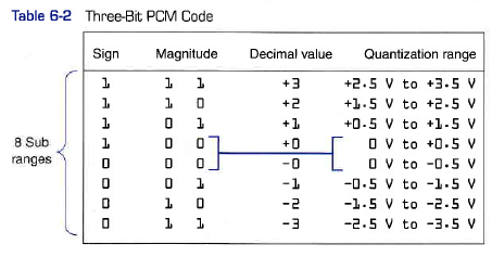 PLC Basics Quantization Table