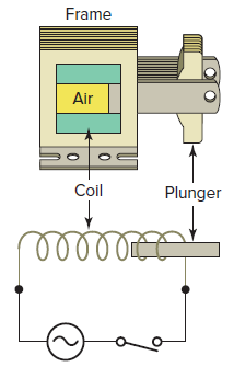 PLC Commissioning: Output Devices - Solenoid
