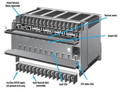 Types of PLC: Fixed I/O