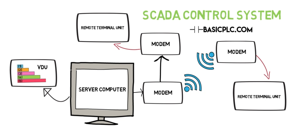Difference between PLC and SCADA: Components of SCADA